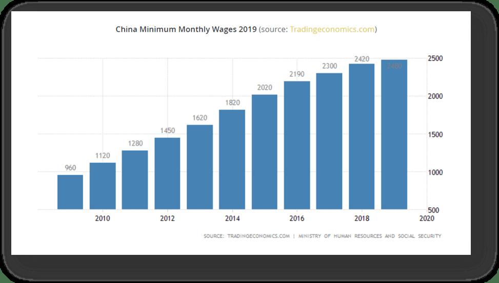 دستمزد در چین